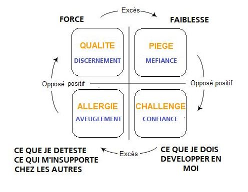 quadrant-complet-oppose